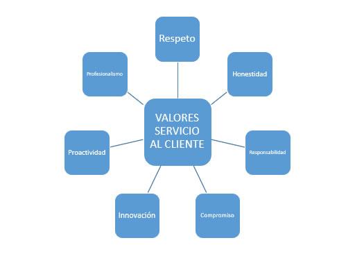 Valores servicio al cliente